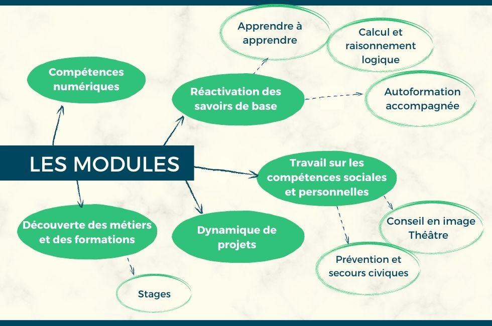 Les modules du dispositif de formation Déclic
