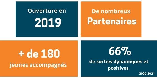 E2C Vaucluse - chiffres